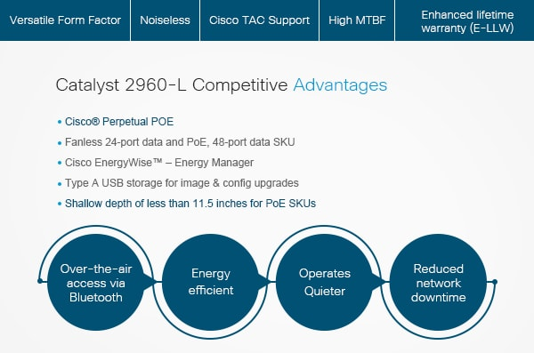 Powering Small Networks with Catalyst 2960-L Series