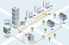 FTTH Solution Overview - Fiber to the Home Network Solution